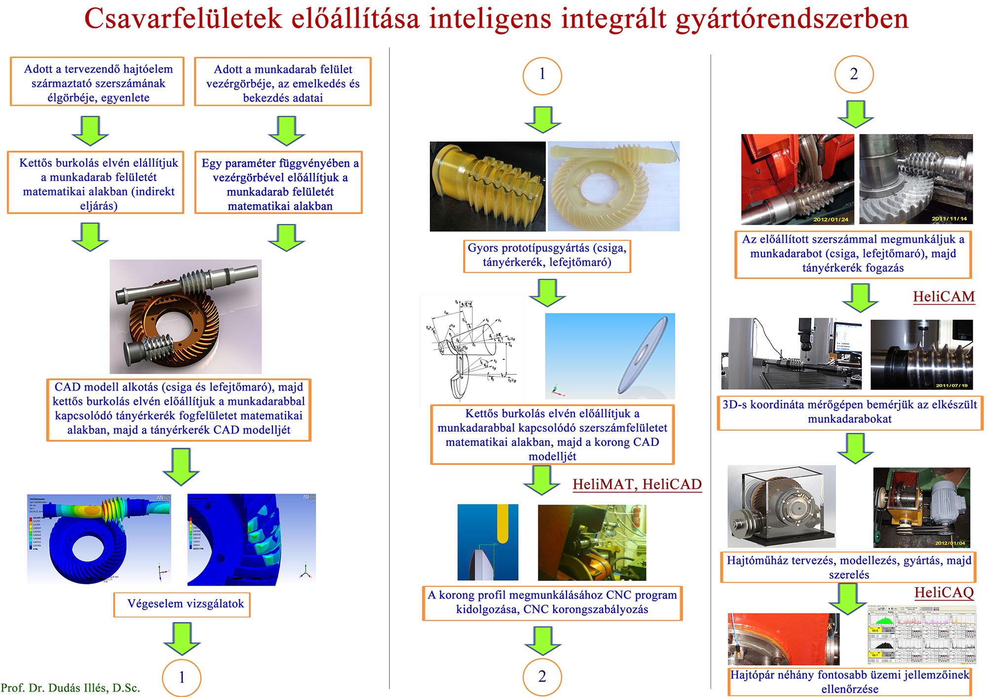 A képen: CIM rendszer